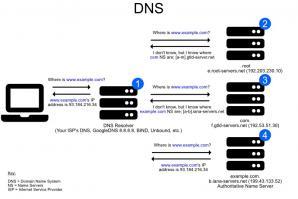 DNSCrypt Proxy Screenshot