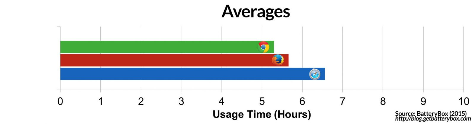 Browser Average Battery Consumption