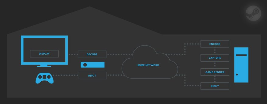 Steam In-Home Streaming Overview