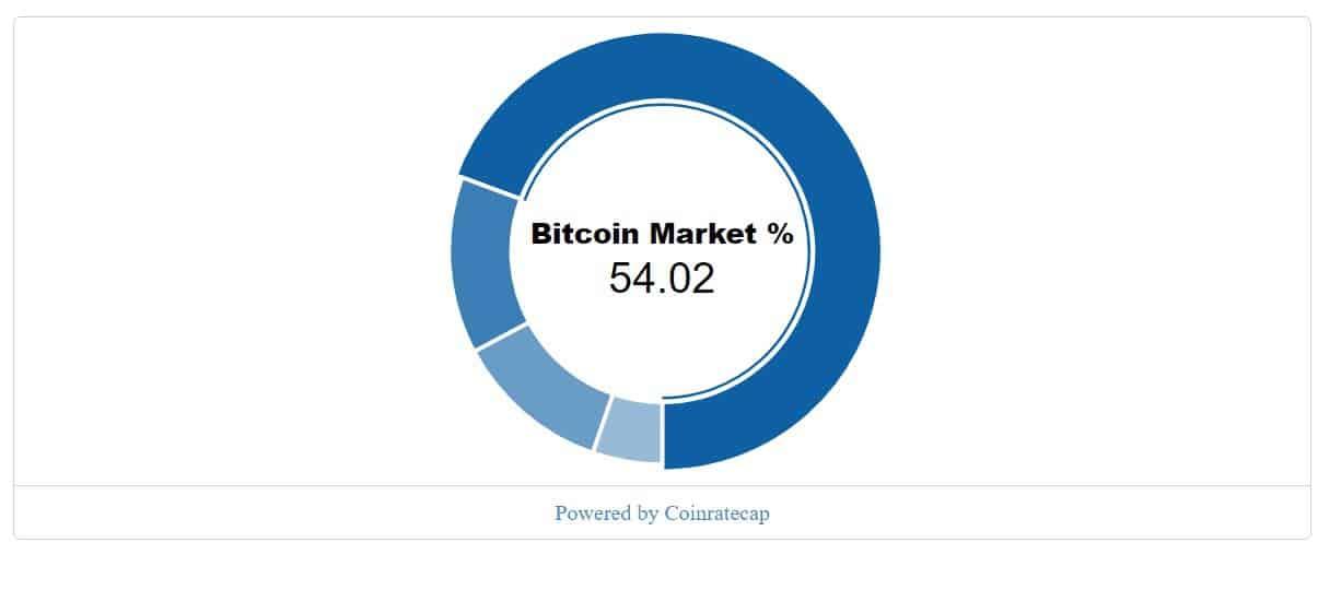 cryptocurrency widgets price ticker & coins list