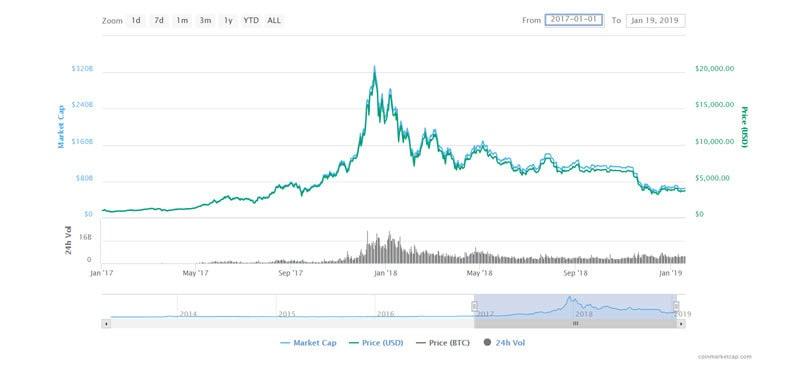 bitcoin volatility 2017-2019